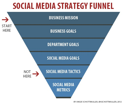 social-media-marketing-strategy-funnel-starting-point